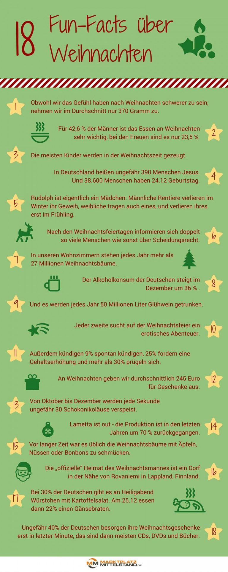 Kuriose Weihnachtsfakten  Weihnachtsfakten
