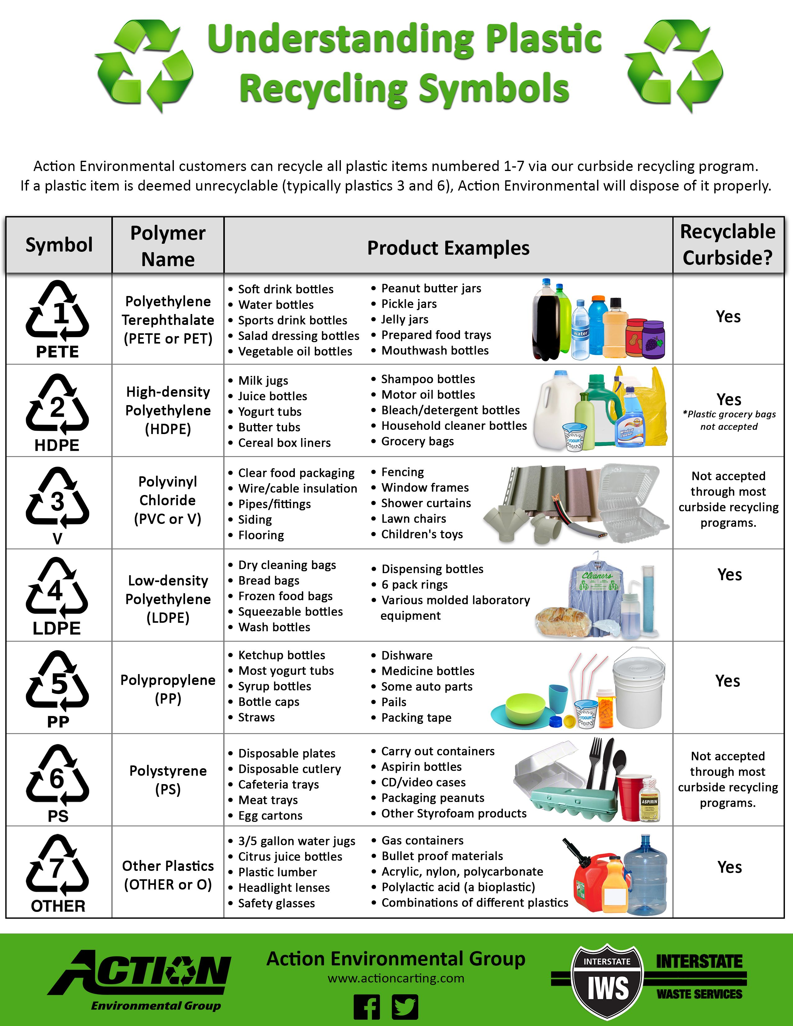 Plastic Recycling Symbols Recycle Pinterest Plastic Recycling