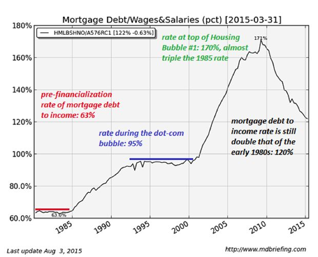 How Much Longer Can Our Unaffordable Housing Prices Last Peak Prosperity House Prices Bubbles Mortgage Debt