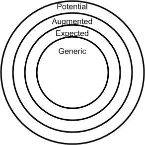 Whole product model in bullseye format / Theodore Levitt