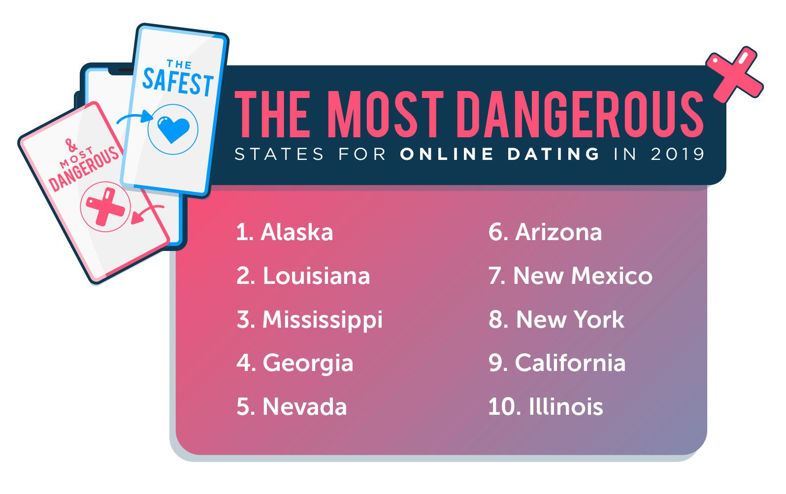 Online Dating is Safest in New England, Most Dangerous in