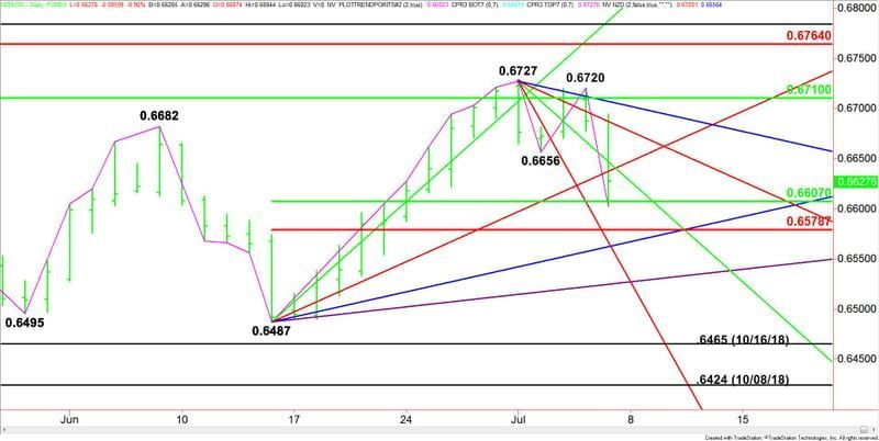 Nzd Usd Currency Trading Technical Examination Main Development