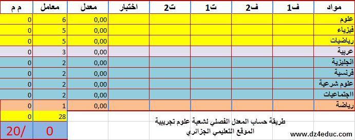 طريقة حساب المعدل الفصلي لشعبة علوم تجريبية 2as 912779248 Jpg Periodic Table Diagram