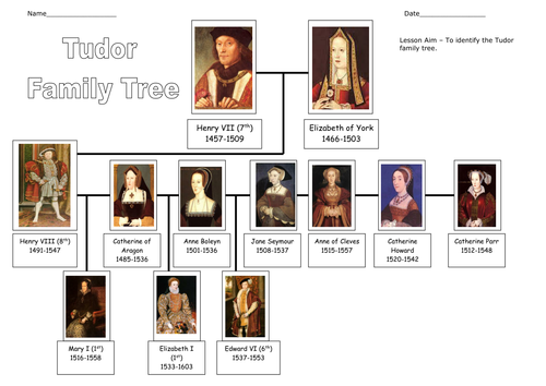 Photo of Tudor Family Tree, kings, queens