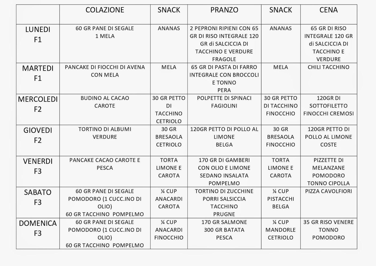 programma di dieta mediterranea a 14 giorni