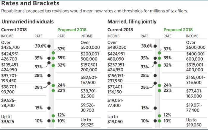 2018 Income Tax Brackets Find Out How The New Tax Plan Affects You Income Tax Brackets Tax Brackets Income Tax