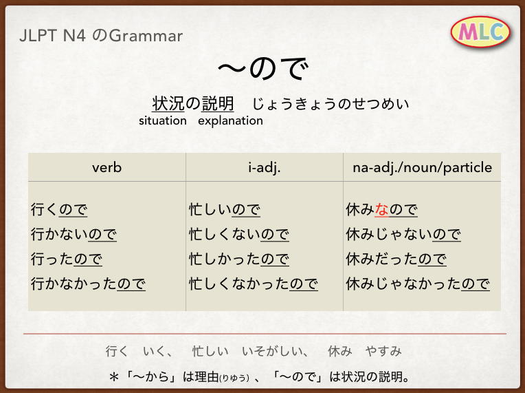 N4の文法 #Japanese #language #JLPT #N4 #grammar | 勉強する