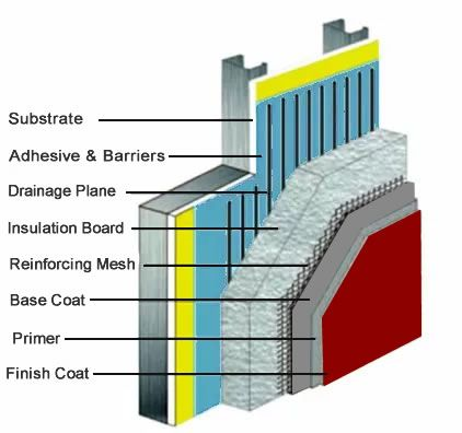 A Form Of Modern Stucco Called Exterior Insulating And