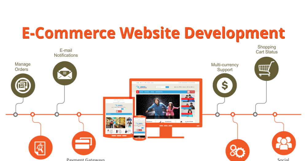 Statistically Companies That Sell Their Products Online Via An Ecommerce Store Ecommerce Website Development Website Development Company Website Development