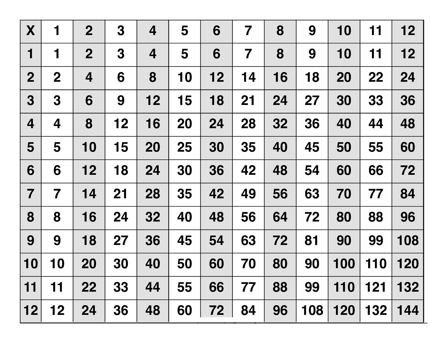 Large multiplication table to train memory activity for Table multiplication