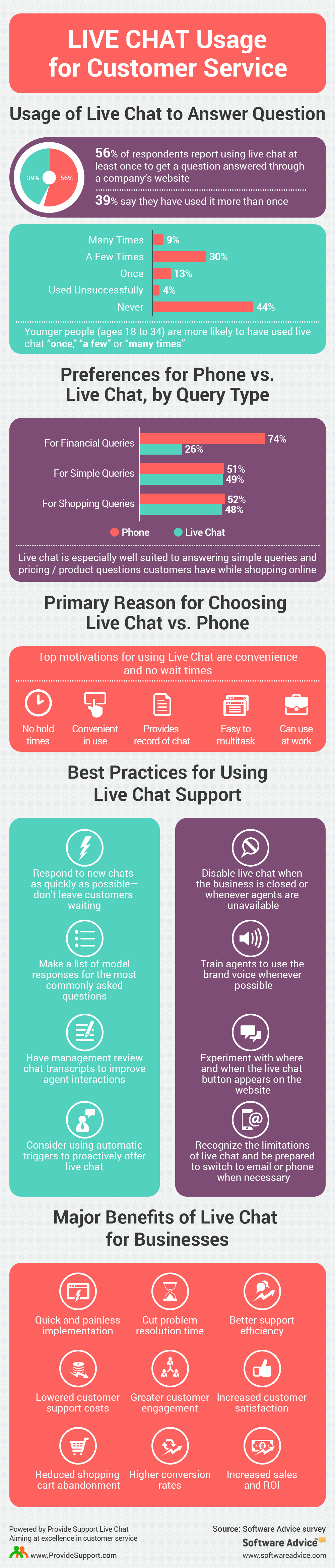 Live chat usage for customer service infographic provide support