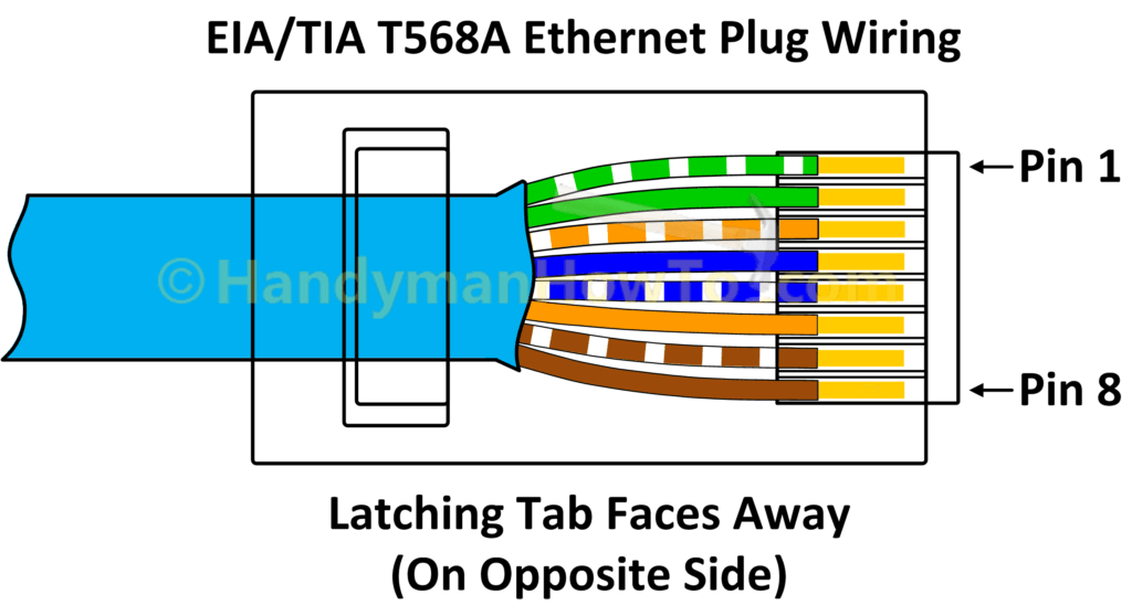 Tia Eia 568a Ethernet Rj45 Plug Wiring Diagram Ethernet Wiring Network Cable Ethernet Cable