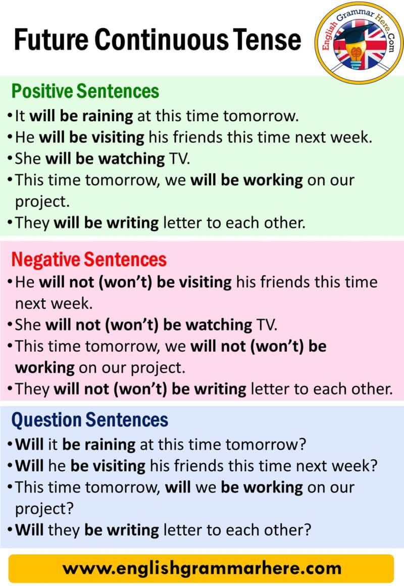 Future Continuous Tense Definition And Examples 2020 Dil