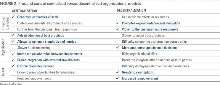 FIGURE 2 Pros and cons of centralized versus