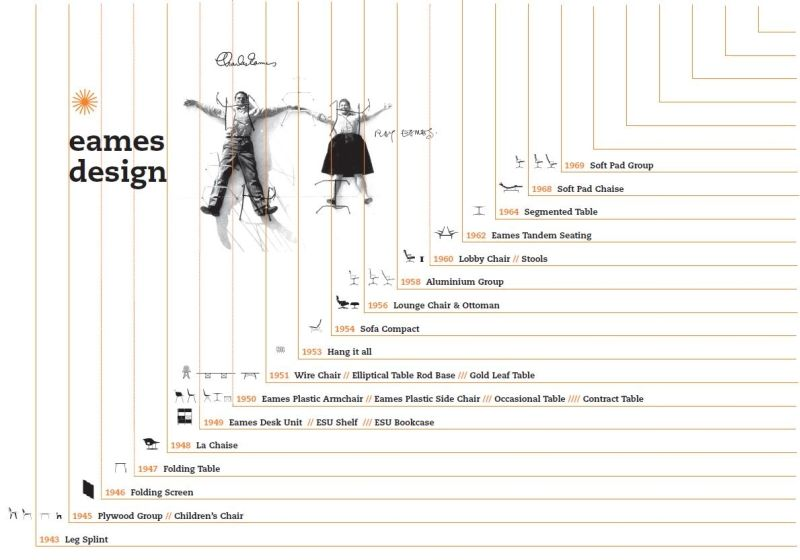 Charles And Ray Eames By Vitra Timeline Charles Ray