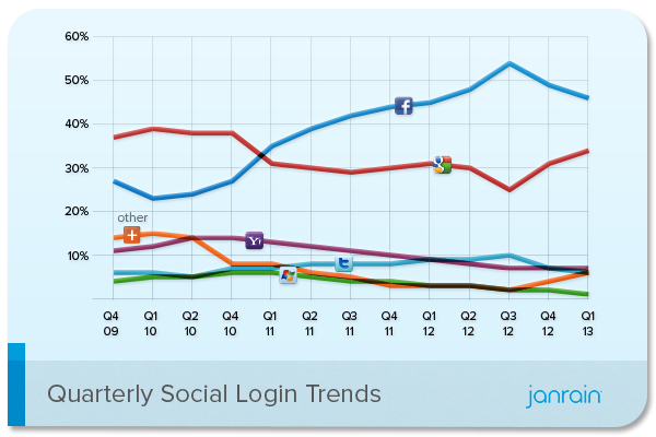 Report 46 Of Social Login Users Still Choose Facebook