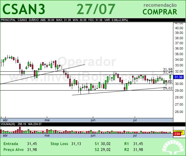 COSAN - CSAN3 - 27/07/2012 #CSAN3 #analises #bovespa