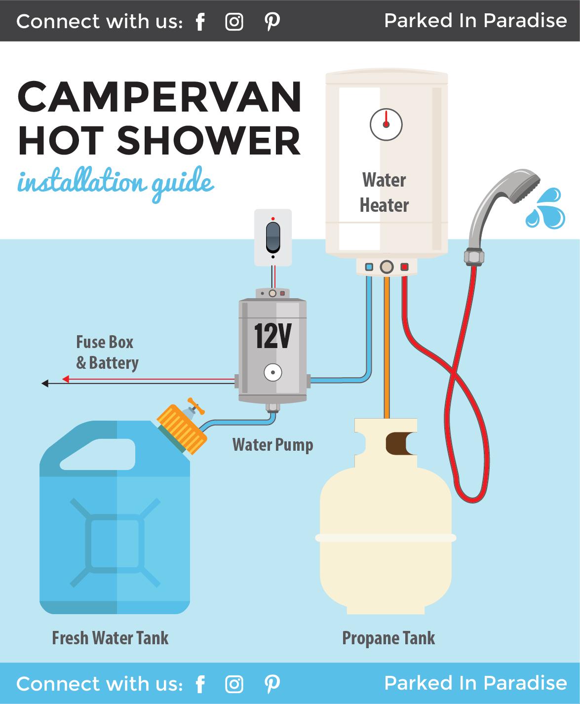 Installing A Portable 12v Water Heater In A Camper Van 12v Camper Diykitchenideassinks Heater Installing Portable Va In 2020 Van Life Campervan Camping Shower