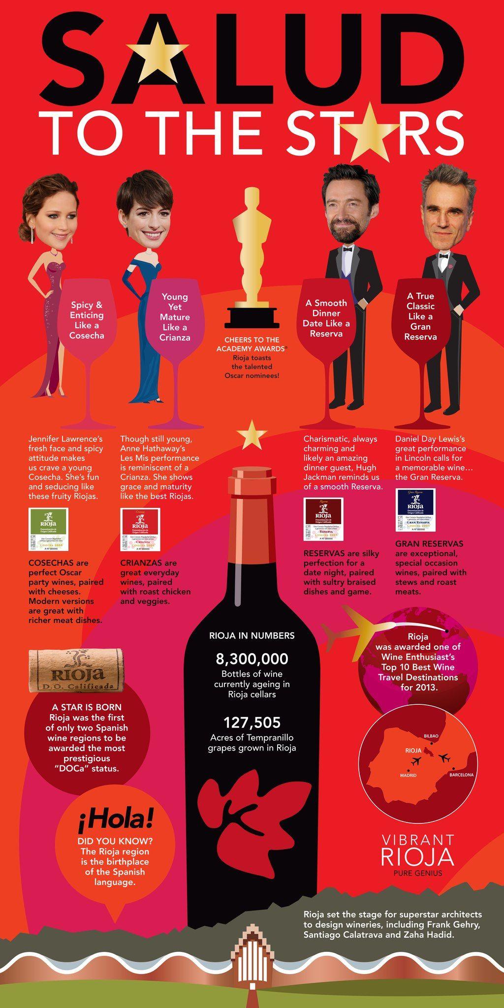 Salud To The Stars Vibrant Rioja Salutes Oscar Nominees Rioja Wine Dinner Wine Infographic