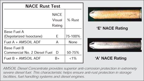 Amsoil Diesel Concentrate Performance Fuel Additive Adf