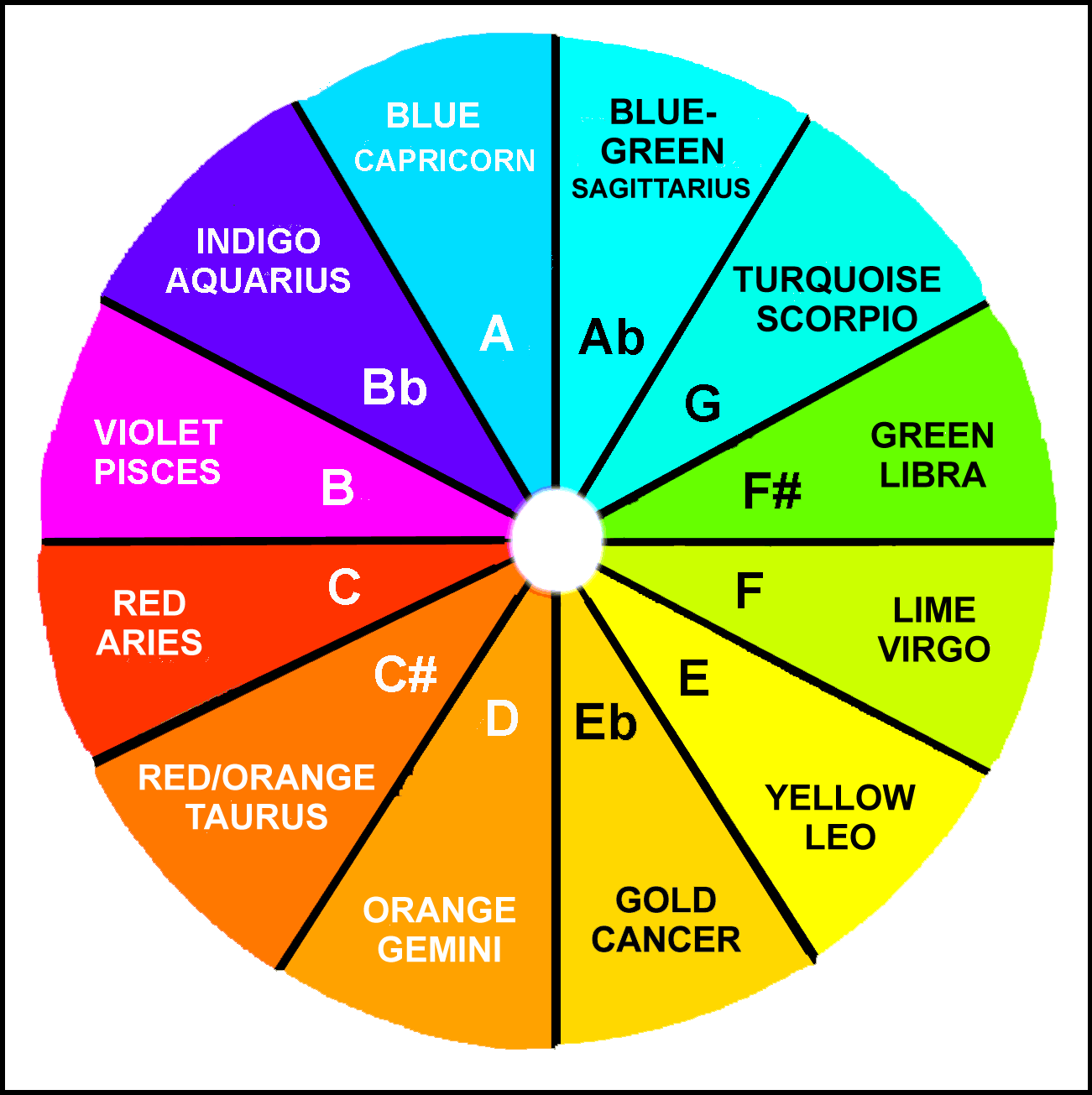 nexus - sexus - plexus : Auric <b>Healing</b> <b>Color</b> Wheel ...