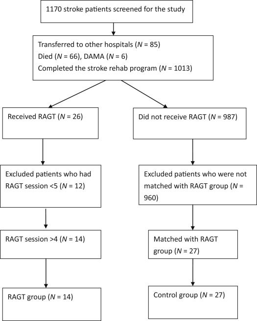 ARTICLE Effectiveness Of Robotic Assisted Gait Training In Stroke   Trainer  Evaluation Form  Evaluation Forms For Trainers