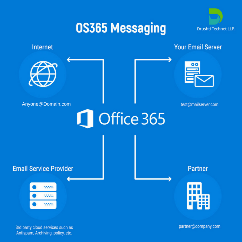 Office 365 Messaging Provides You Better Guidance A Simplified