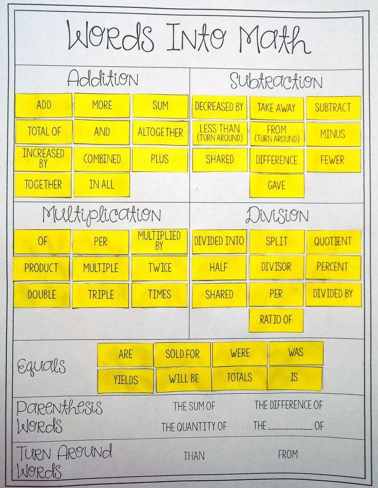 Translating Words Into Equations Card Sort – Translating Equations Worksheet