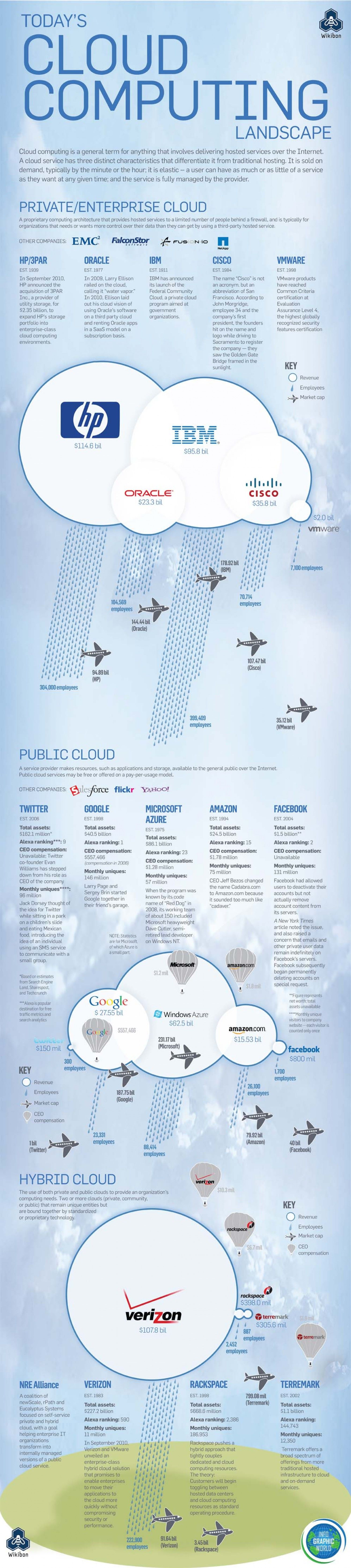 Today's Cloud Computing Landscape Infographic http//www