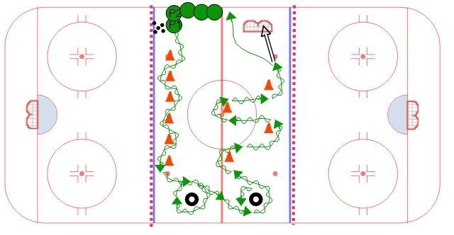Neutral Zone Puck Control Setup 1 Hockey Drills Ice Hockey Hockey