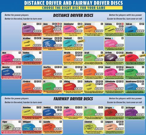 Innova flight chart drivers pure disc golf  ultimate also rh pinterest