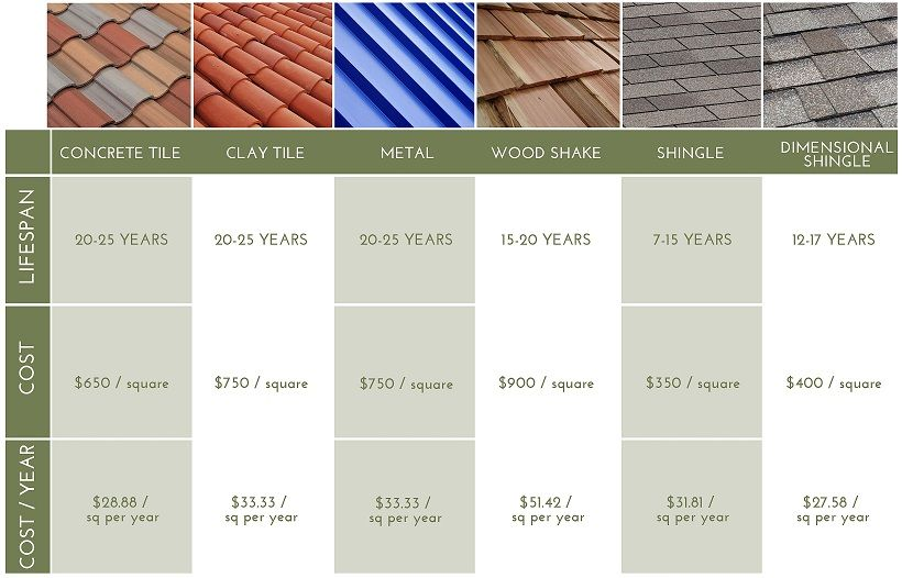 Types of tile roofing material google search roof roof for Roof material types pictures