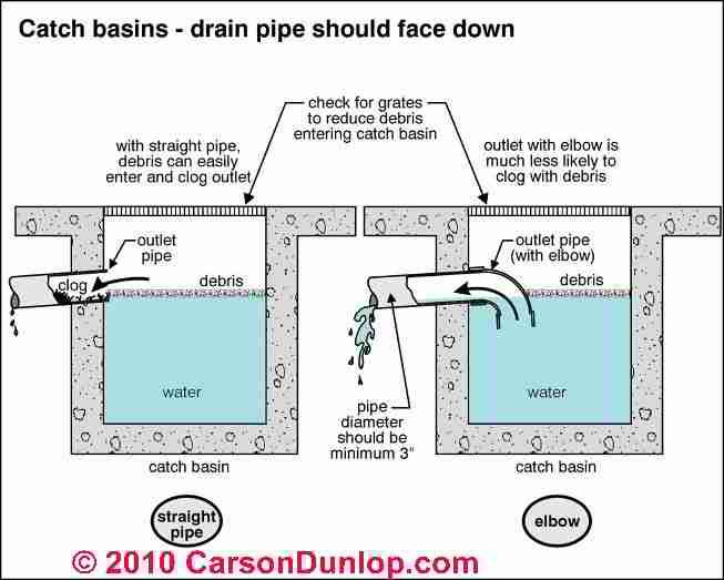 Catch basin a reservoir in which debris and sediments for Surface drainage system