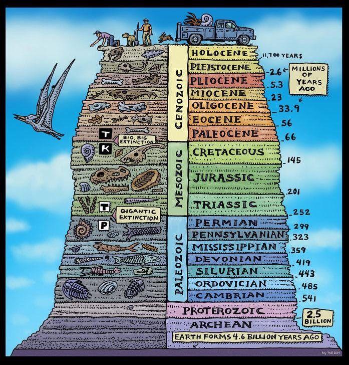 Escala Temporal Geológica De Ray Troll Es Un Lugar