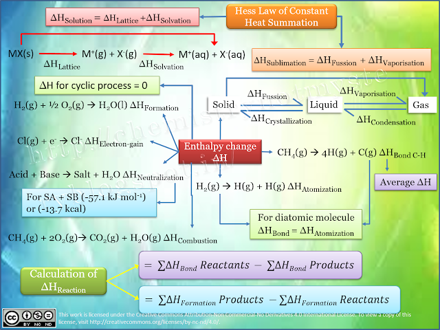 Mind Map Thermodynamics Enthalpy Change Thermodynamics Chemistry Classroom Chemistry