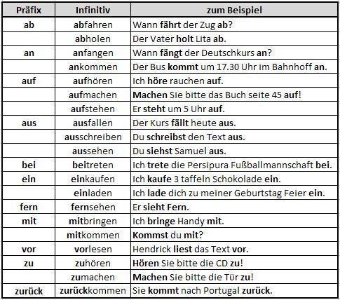 deutsche verben taffel deutsch german grammar learn german germany language. Black Bedroom Furniture Sets. Home Design Ideas