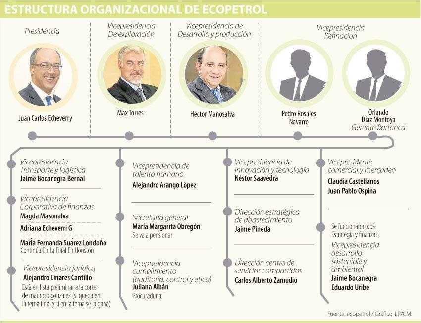 Ajedrez de Ecopetrol cambiaría por el Gobierno