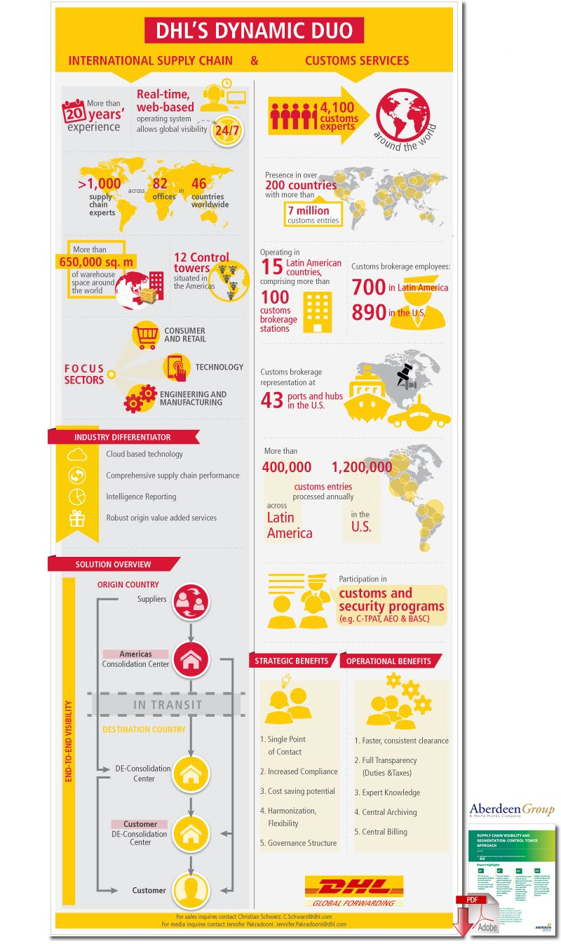 DHL Reports Expected Growth in International Supply Chain
