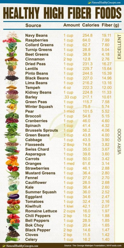 No Carb No Sugar Diet Foods #DietAndExercise  High fiber diet foods, High fiber foods list