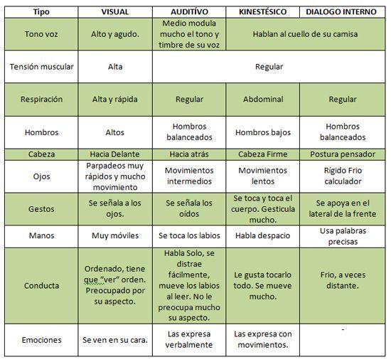 Características en comunicación #pnl
