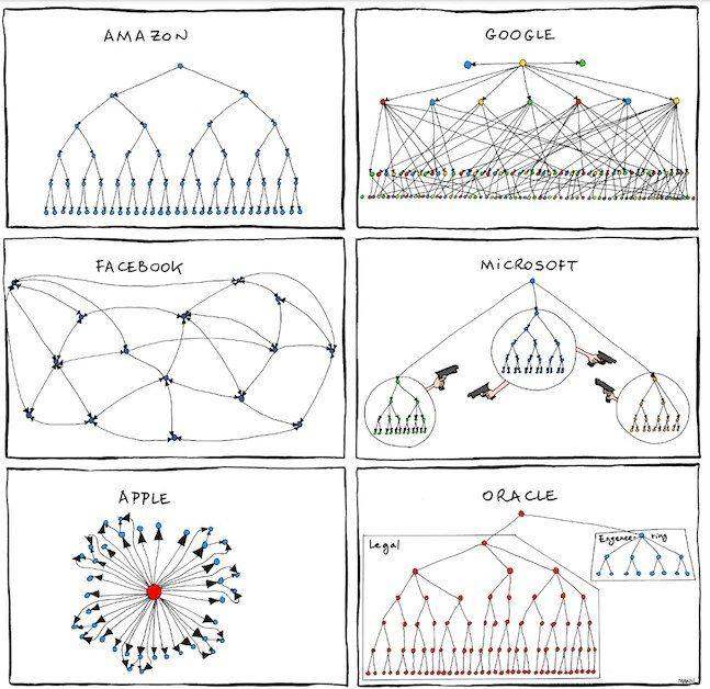 Funny Representation Of Organizational Charts Organizational