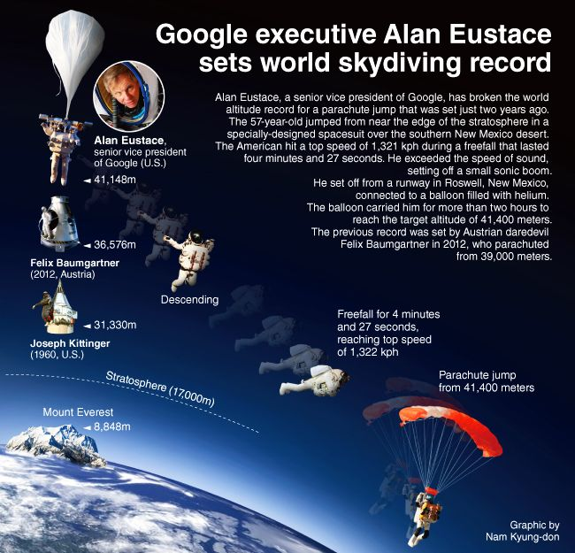 Alan Eustace Since October 24 2014 He Fell Faster Than The