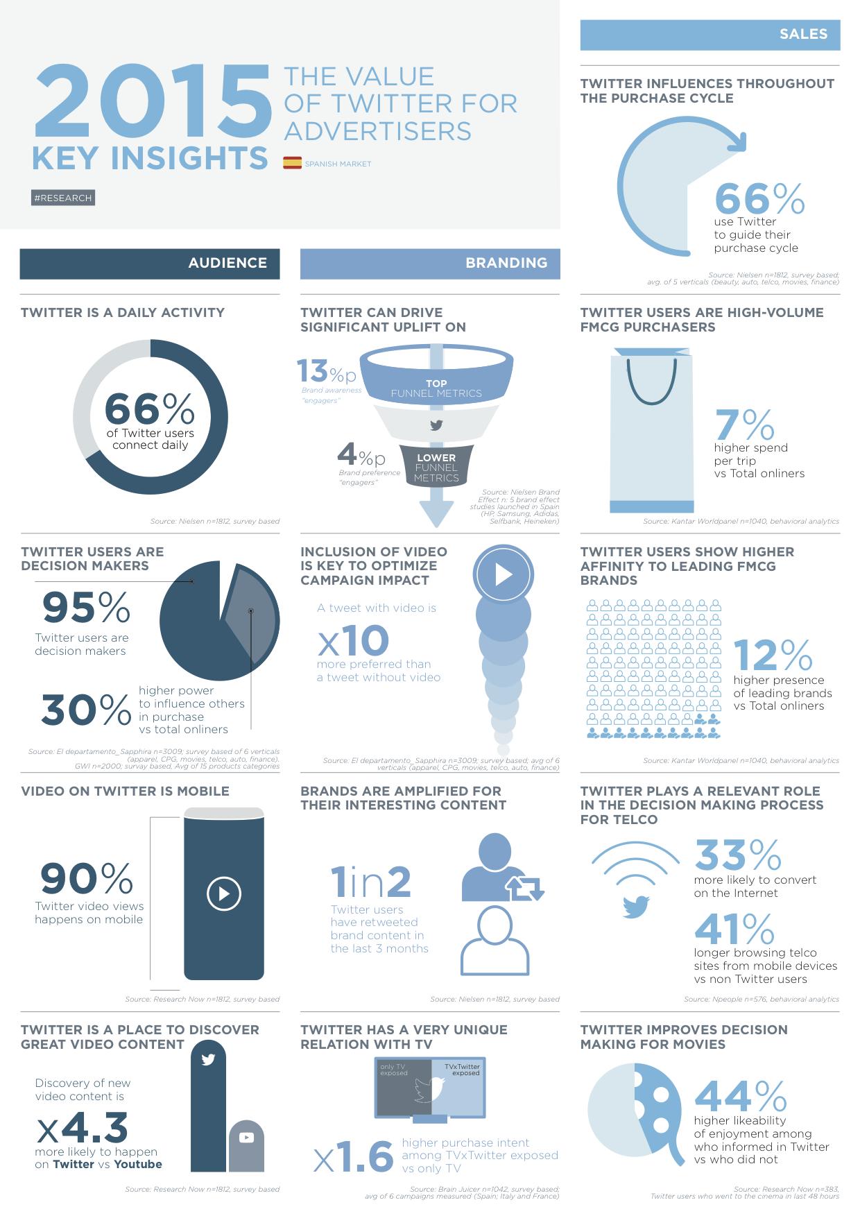Principales estadísticas de los usuarios de Twitter: ¿Cómo son y cómo se comportan con las marcas