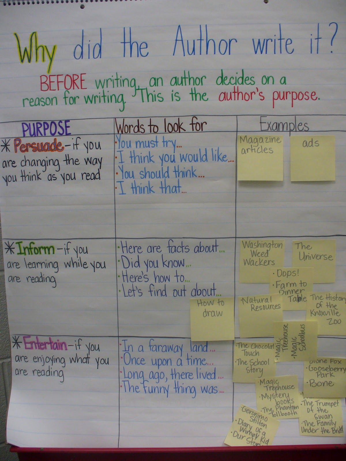 Author's Purpose (for reading and writing)
