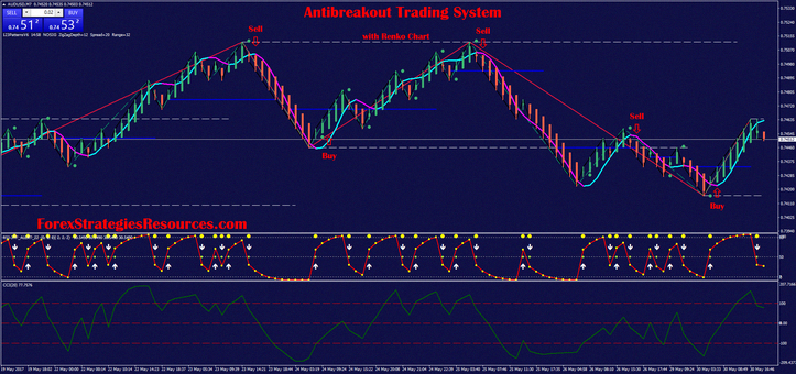 How to Trade with Line Charts – The Simplest Kind of Charts | COLIBRI TRADER