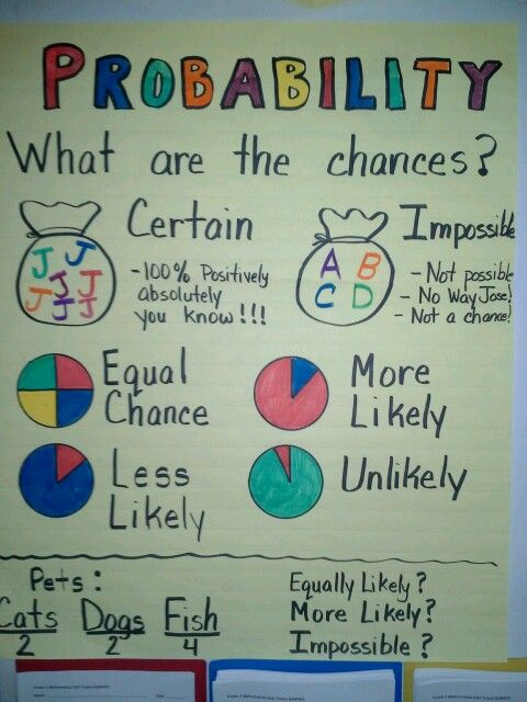 Probability anchor chart (picture only) Math Math classroom