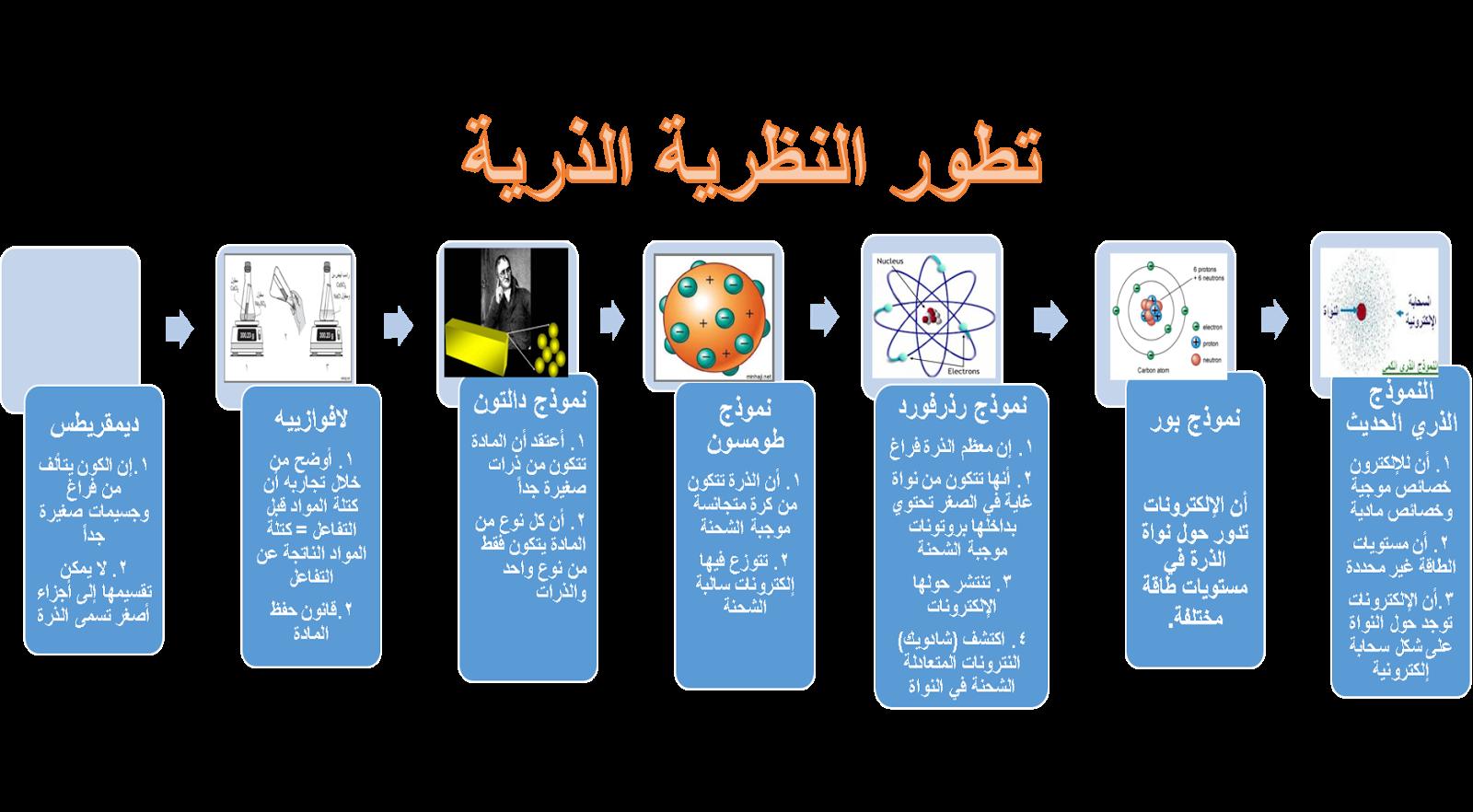 العلوم نظام حياة Blog Posts Blog Electronic Products