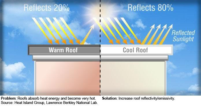 Roof Coating To Reduce Heat In 2020 Cool Roof Roof Coating Roof Problems