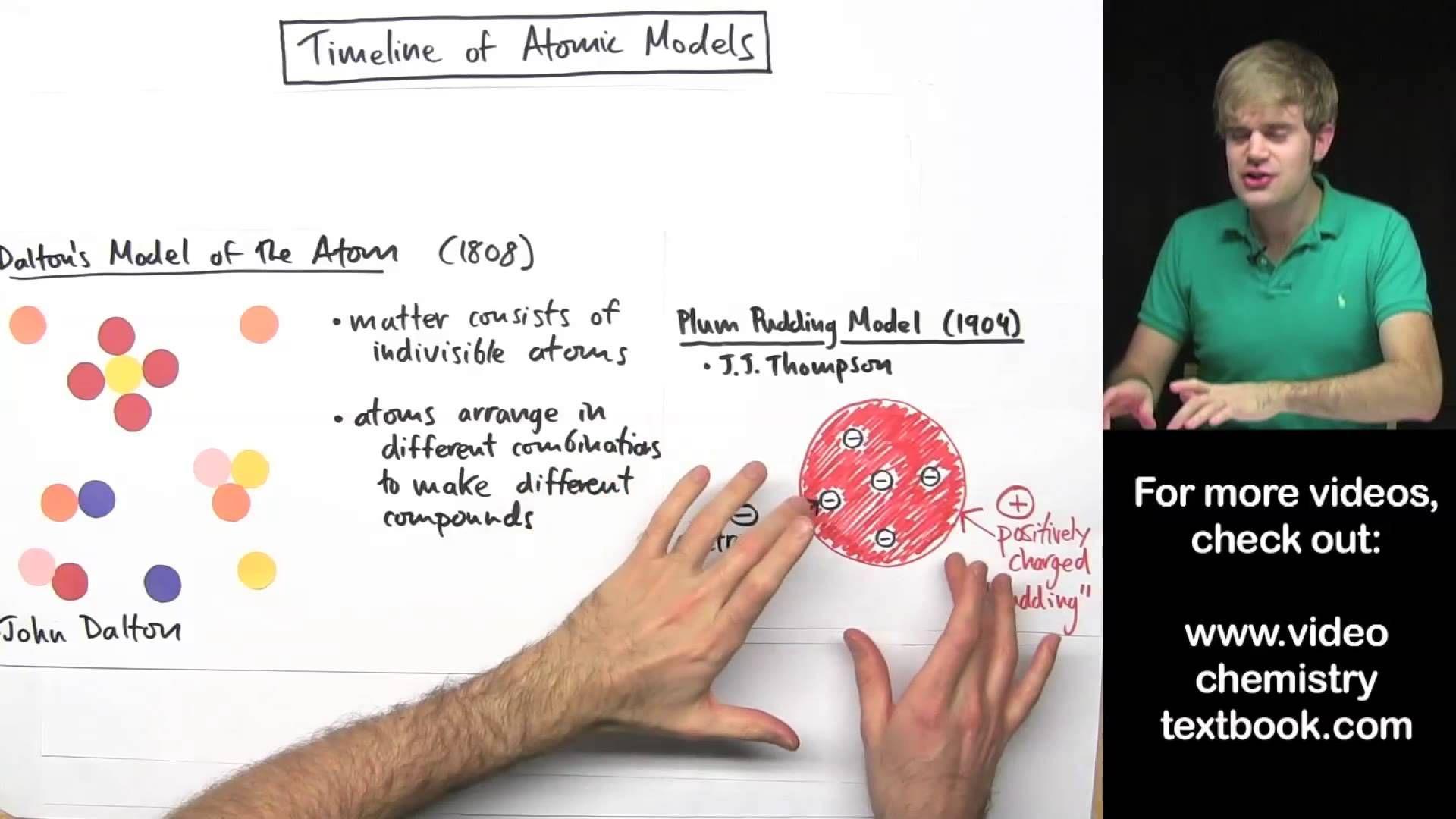 Models Of The Atom Timeline