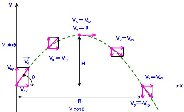 Projectile Motion Projectile Motion Problems Physics Tutorcircle Com Matematica Fisica Ciencias Naturais